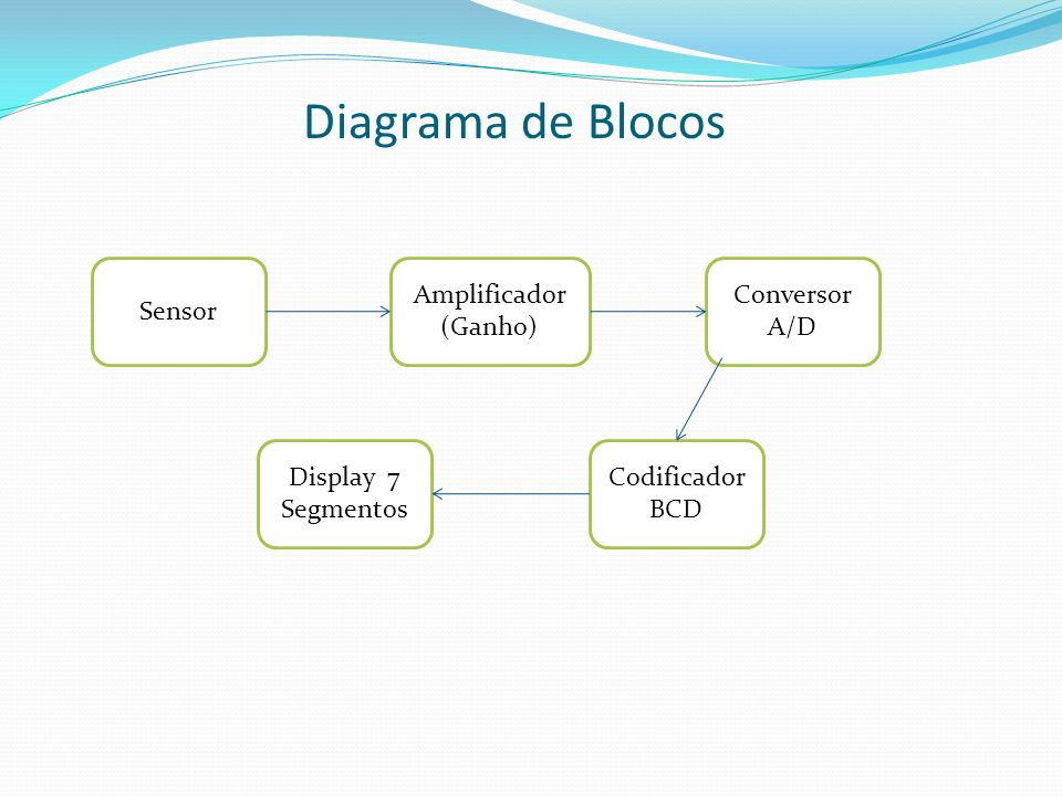 Diagrama de Blocos Sensor Amplificador (Ganho) Conversor A/D