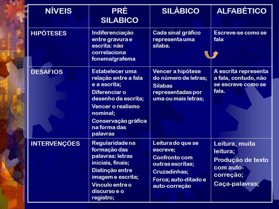 NÍVEIS PRÉ SILABICO SILÁBICO ALFABÉTICO HIPÓTESES DESAFIOS