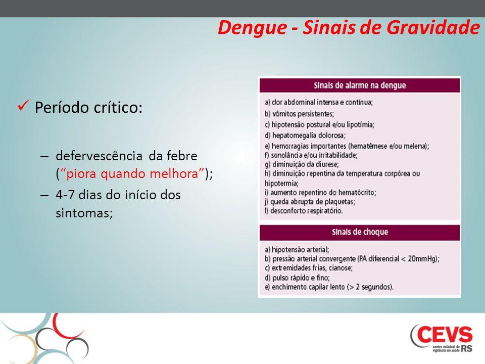 Dengue - Sinais de Gravidade