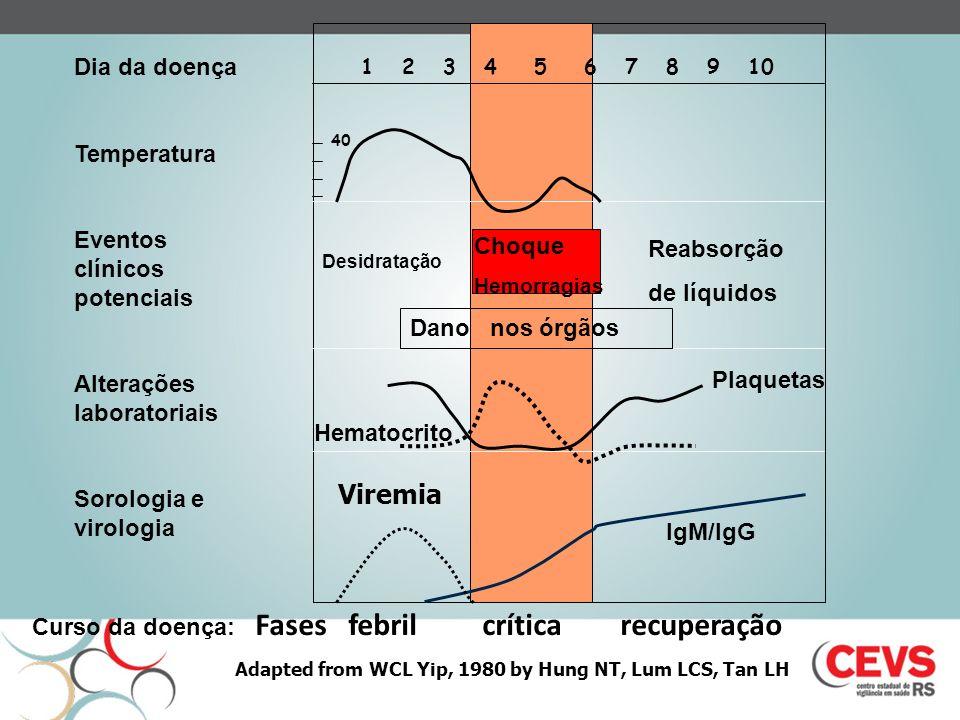 Viremia Dia da doença Temperatura Eventos clínicos potenciais
