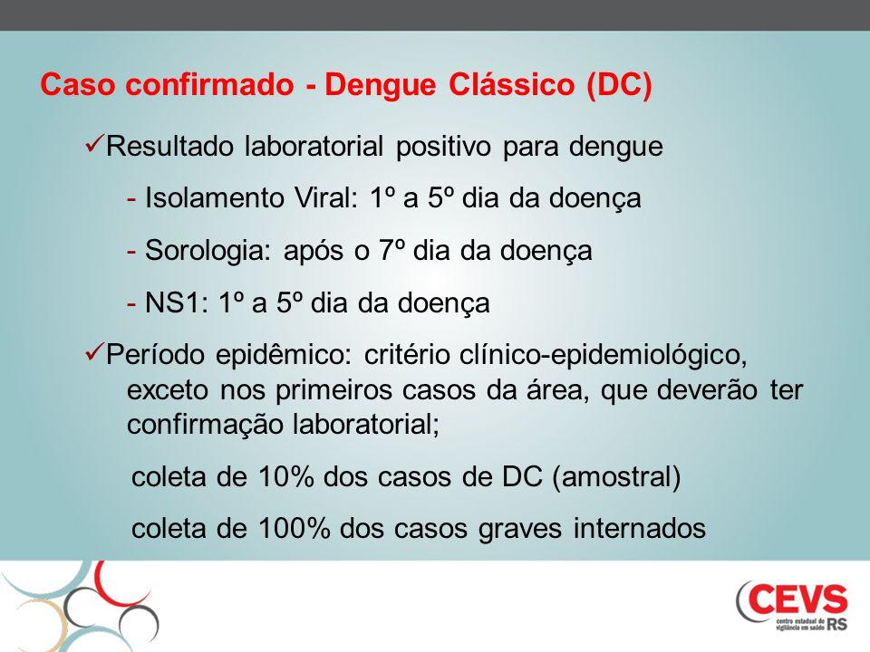 Caso confirmado - Dengue Clássico (DC)