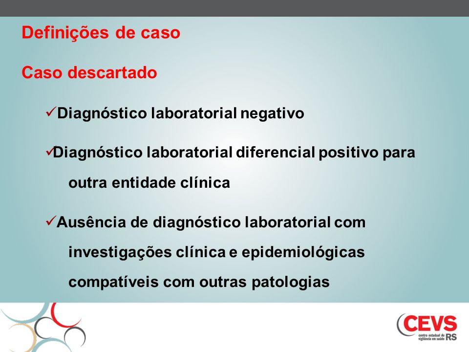 Definições de caso Caso descartado Diagnóstico laboratorial negativo