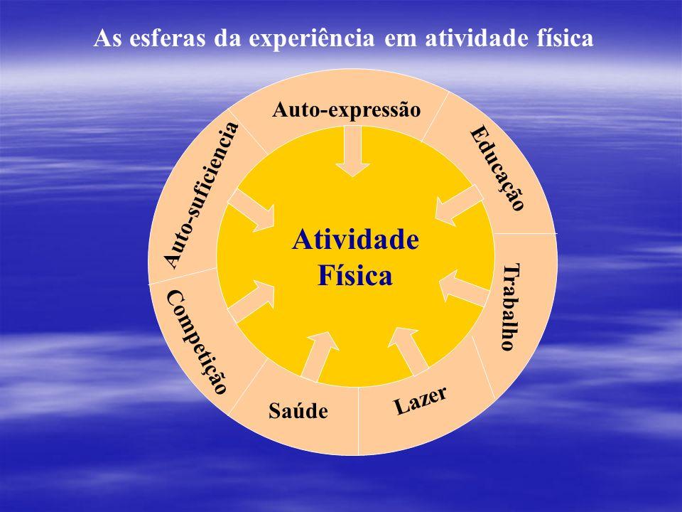 As esferas da experiência em atividade física