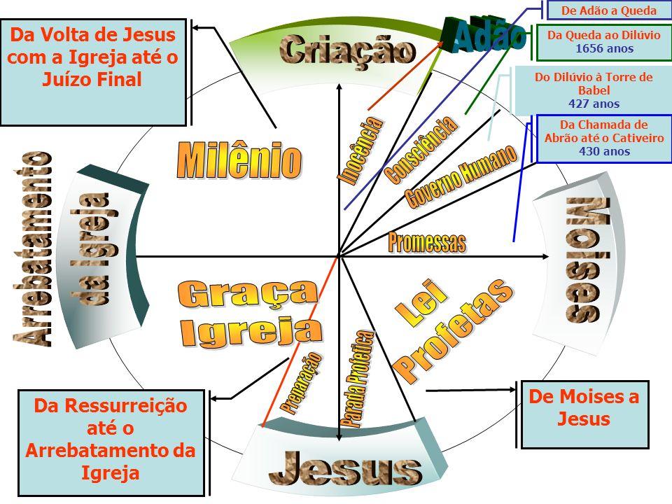 Milênio Graça Lei Profetas Igreja Adão