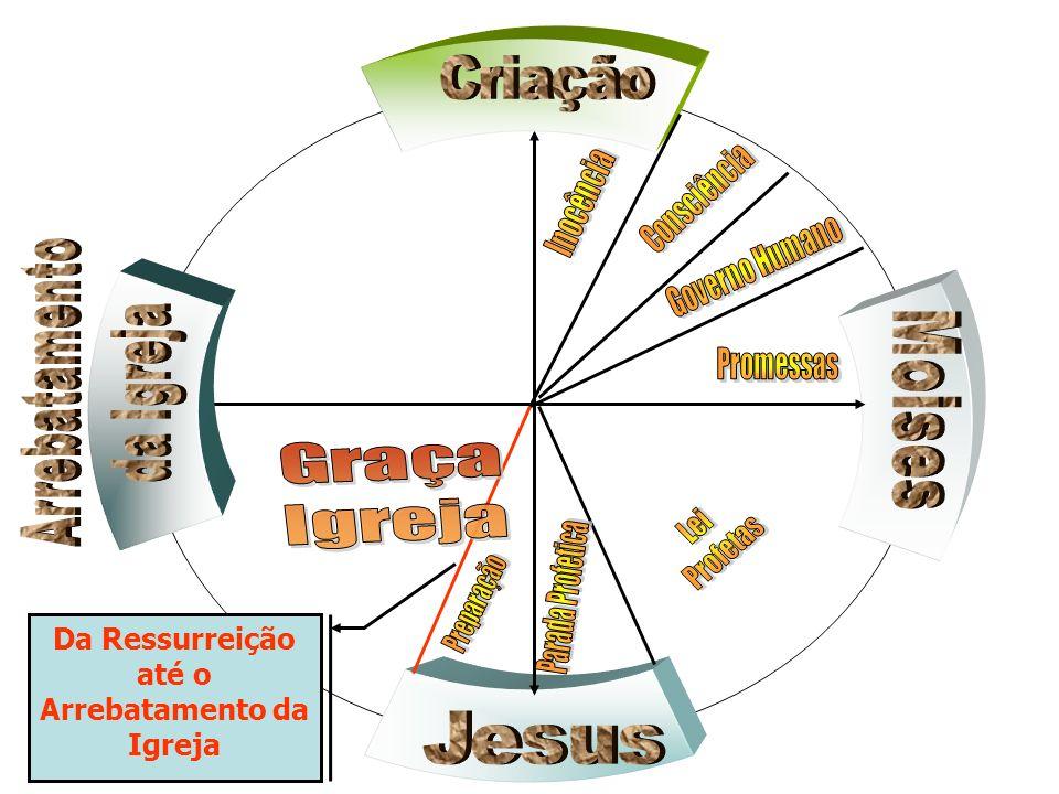 Da Ressurreição até o Arrebatamento da Igreja