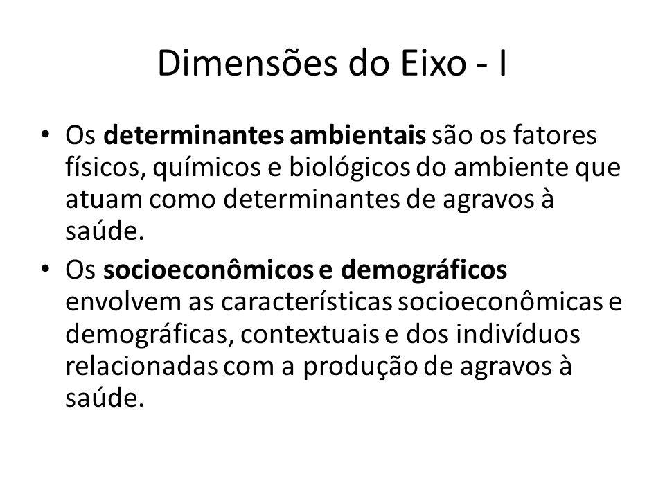 Dimensões do Eixo - I
