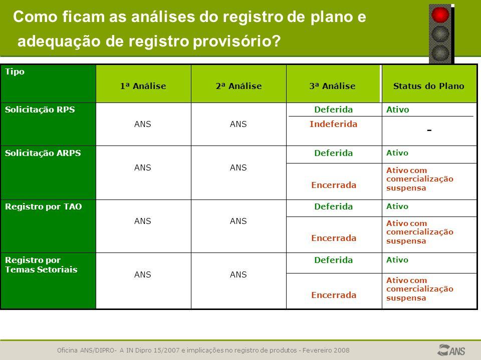 Como ficam as análises do registro de plano e adequação de registro provisório