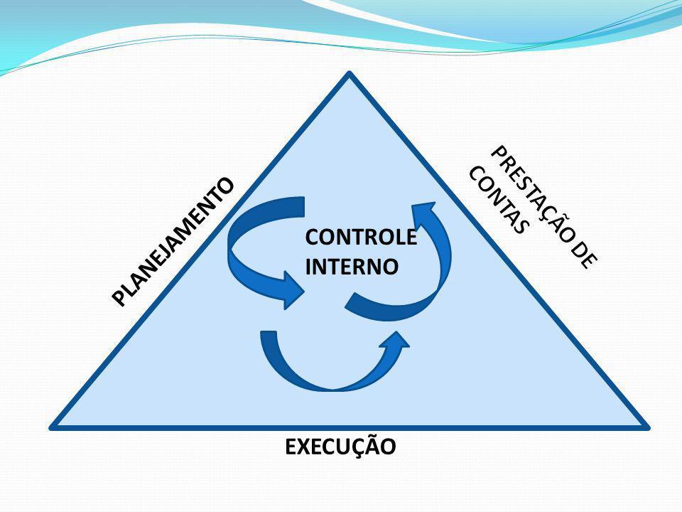 PRESTAÇÃO DE CONTAS PLANEJAMENTO CONTROLE INTERNO EXECUÇÃO