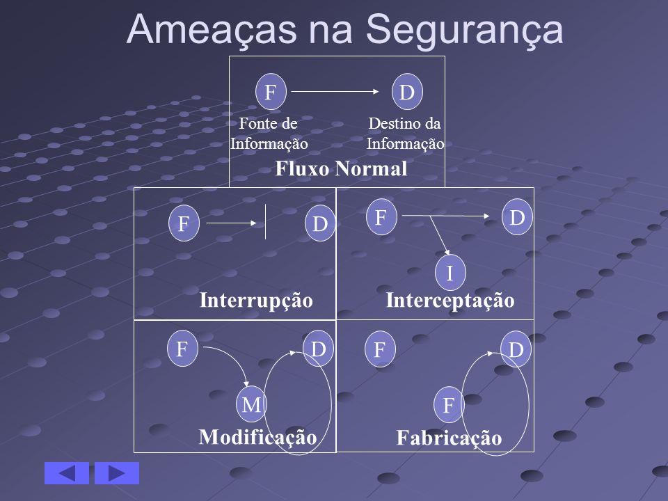 Ameaças na Segurança F D Fluxo Normal F D F D I Interrupção