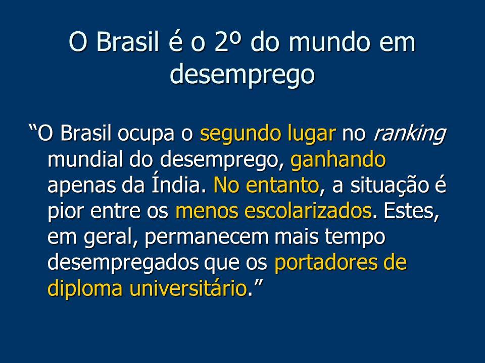 O Brasil é o 2º do mundo em desemprego