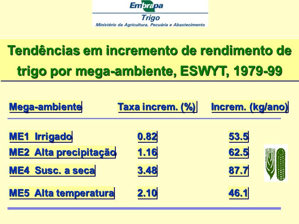 Tendências em incremento de rendimento de trigo por mega-ambiente, ESWYT, 1979-99