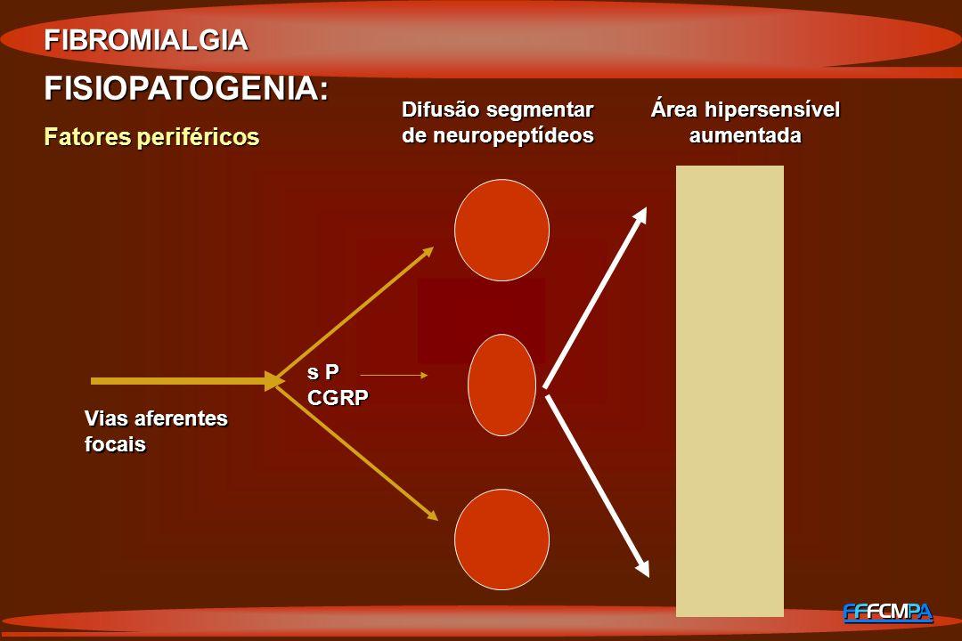 FISIOPATOGENIA: FIBROMIALGIA Fatores periféricos Difusão segmentar