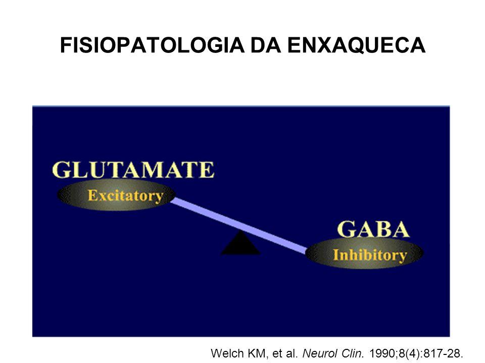 FISIOPATOLOGIA DA ENXAQUECA