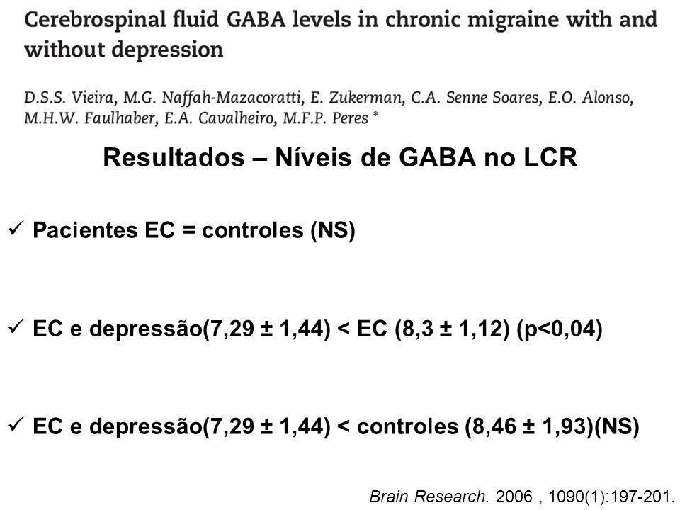 Resultados – Níveis de GABA no LCR