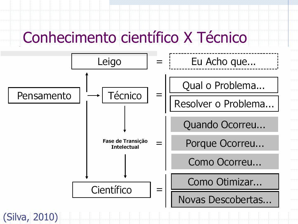 Conhecimento científico X Técnico