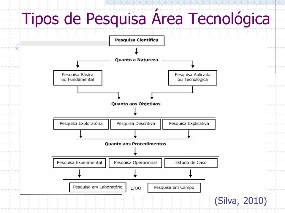 Tipos de Pesquisa Área Tecnológica