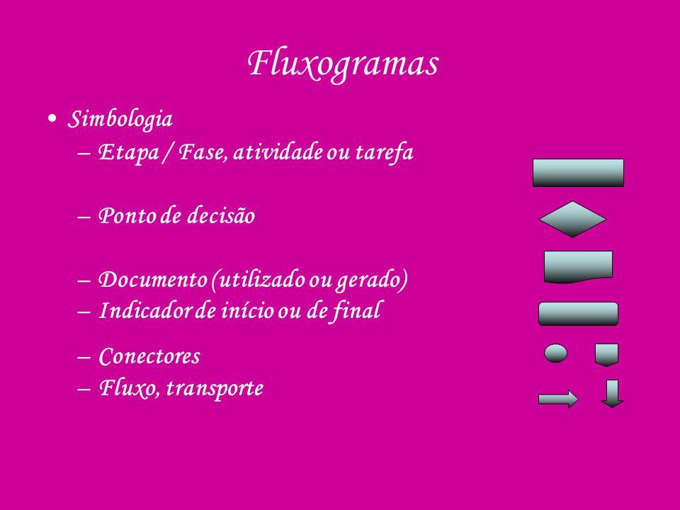 Fluxogramas Simbologia Etapa / Fase, atividade ou tarefa