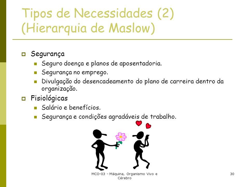 Tipos de Necessidades (2) (Hierarquia de Maslow)
