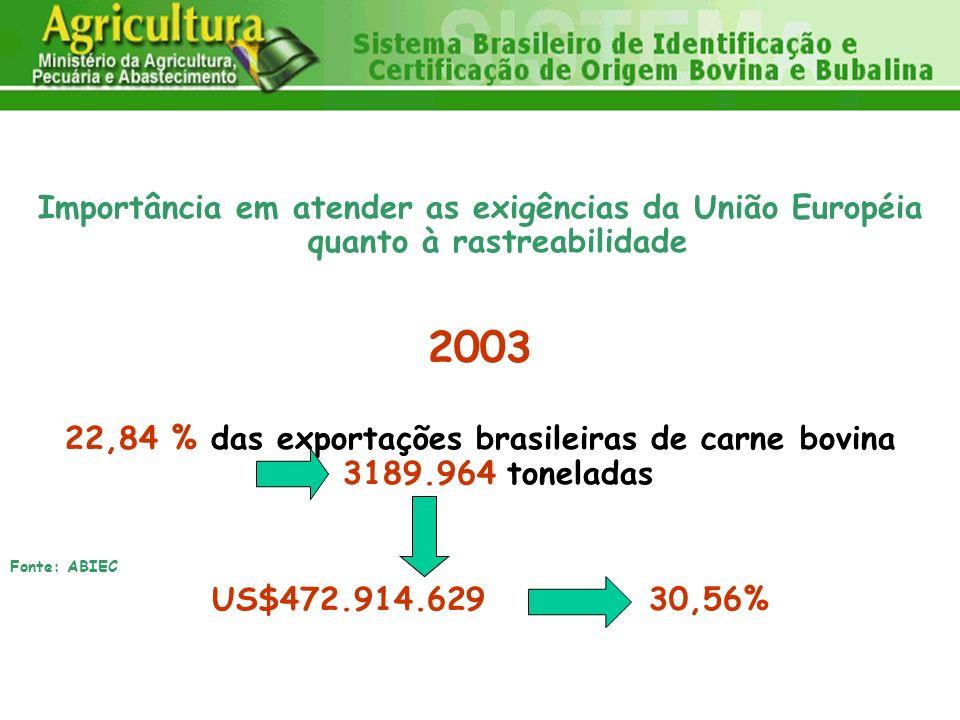 22,84 % das exportações brasileiras de carne bovina 3189.964 toneladas