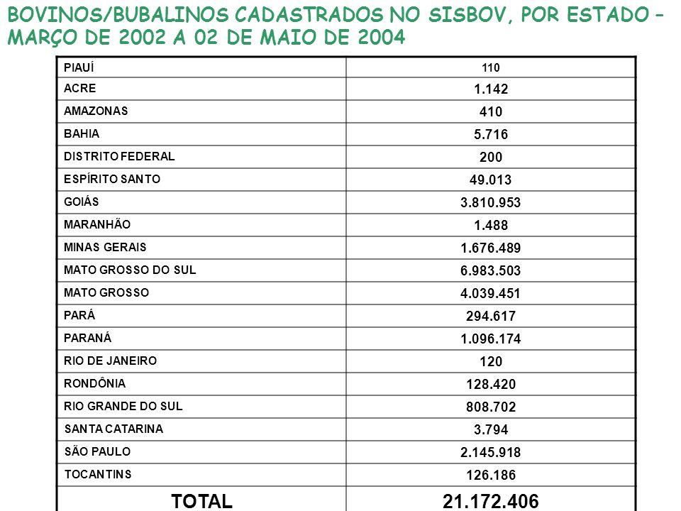 BOVINOS/BUBALINOS CADASTRADOS NO SISBOV, POR ESTADO – MARÇO DE 2002 A 02 DE MAIO DE 2004