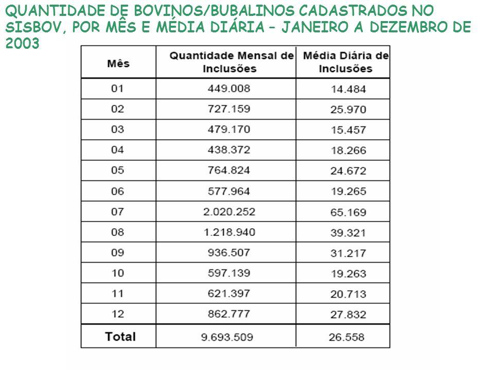 QUANTIDADE DE BOVINOS/BUBALINOS CADASTRADOS NO