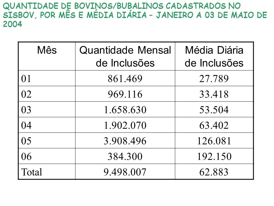 Quantidade Mensal de Inclusões Média Diária de Inclusões 01 861.469