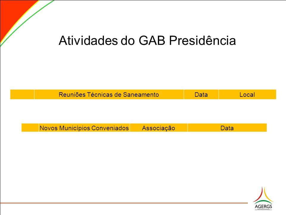 Atividades do GAB Presidência