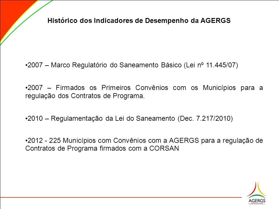 Histórico dos Indicadores de Desempenho da AGERGS