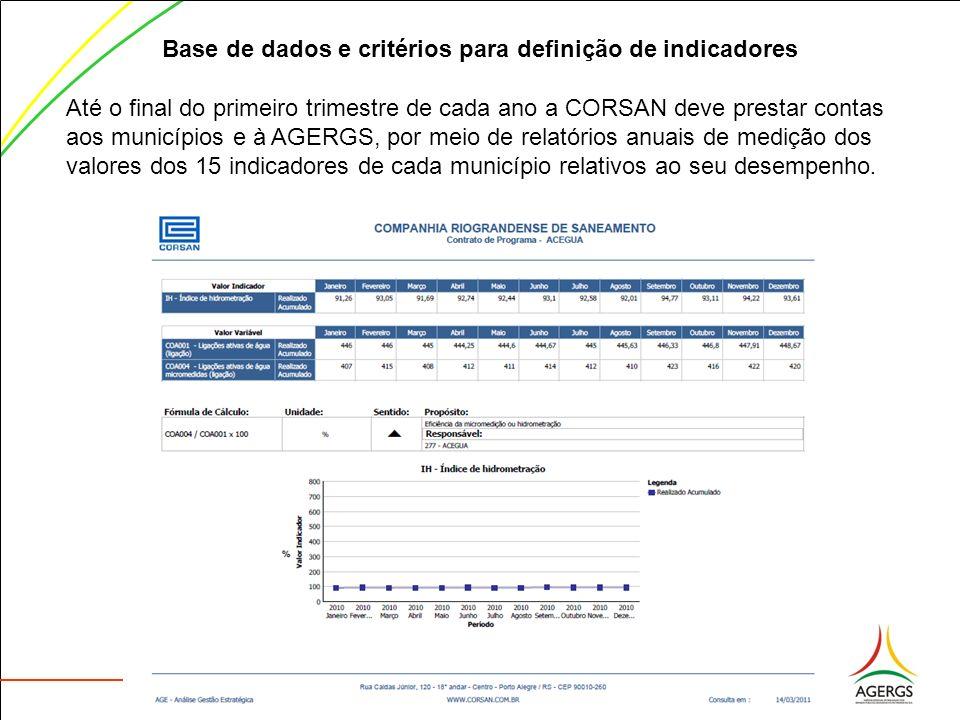 Base de dados e critérios para definição de indicadores