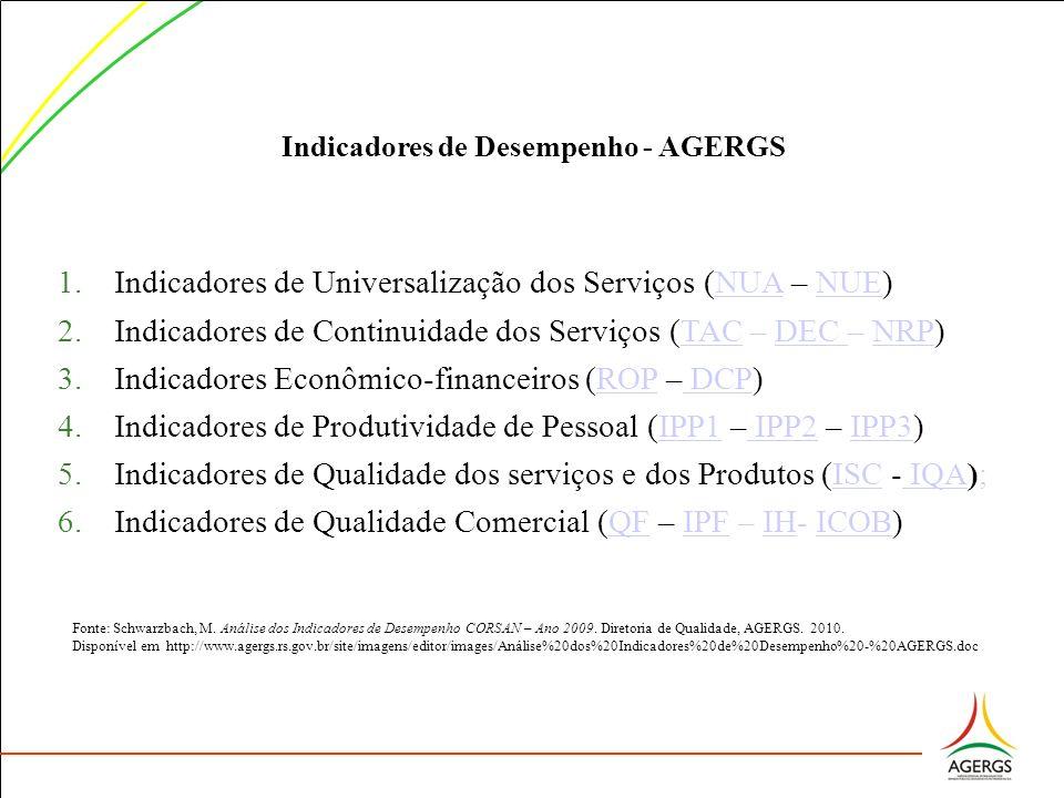 Indicadores de Desempenho - AGERGS