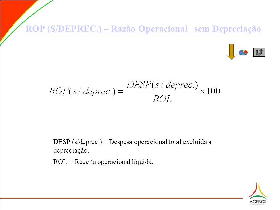 ROP (S/DEPREC.) – Razão Operacional sem Depreciação