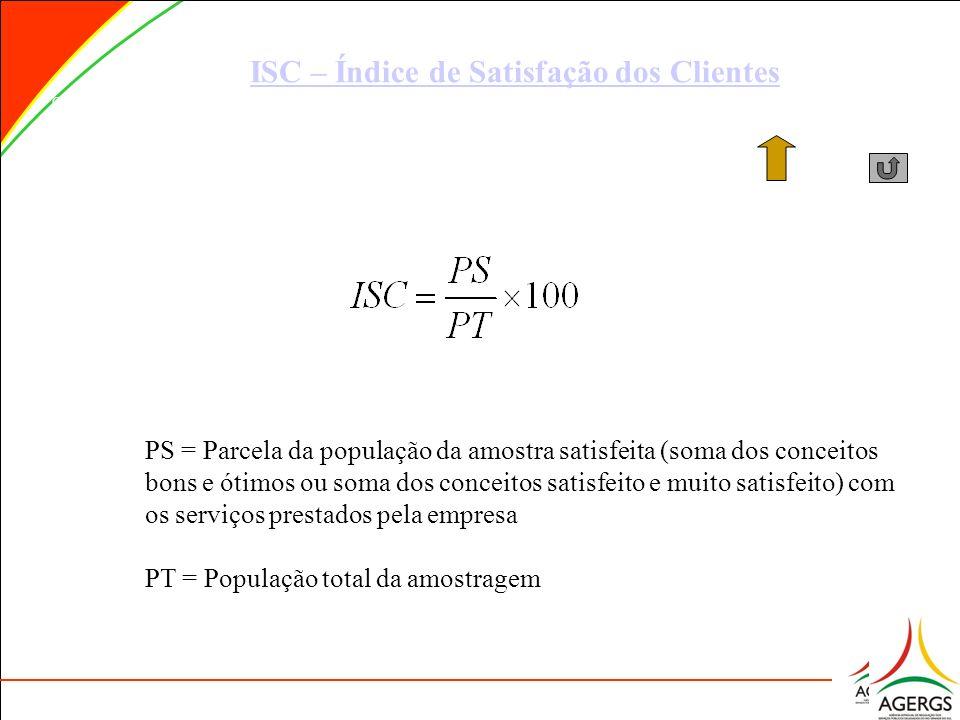 ISC – Índice de Satisfação dos Clientes