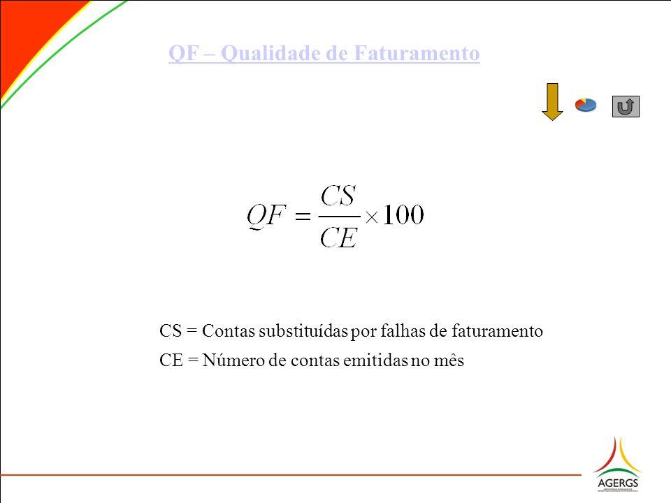 QF – Qualidade de Faturamento
