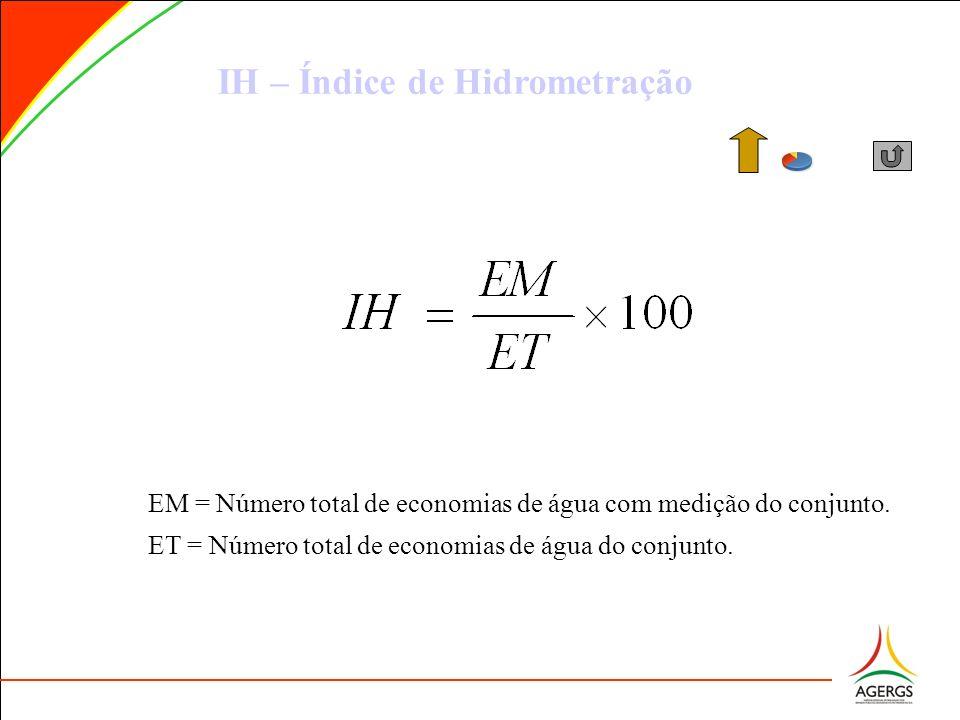 IH – Índice de Hidrometração