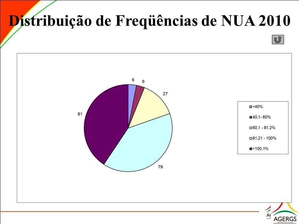 Distribuição de Freqüências de NUA 2010