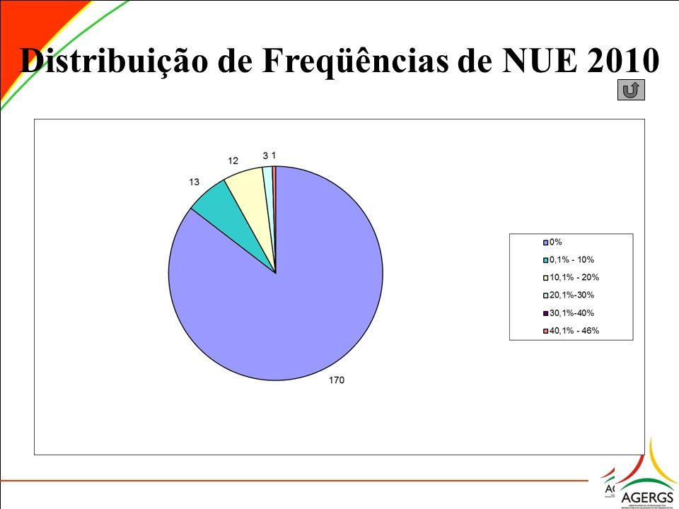 Distribuição de Freqüências de NUE 2010