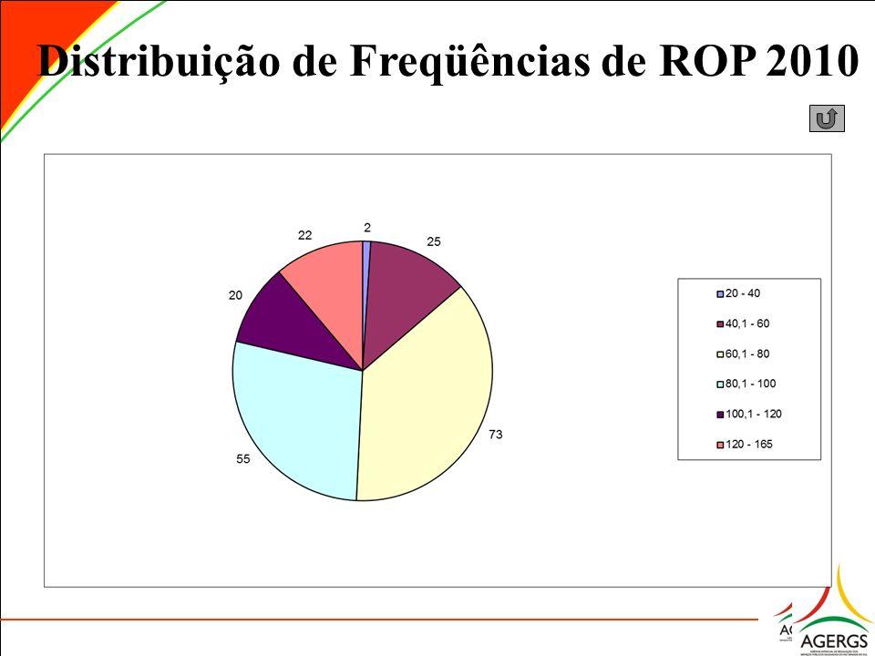 Distribuição de Freqüências de ROP 2010