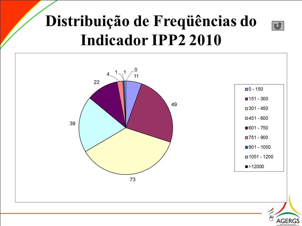 Distribuição de Freqüências do Indicador IPP2 2010
