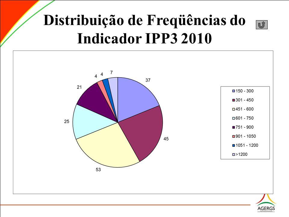 Distribuição de Freqüências do Indicador IPP3 2010