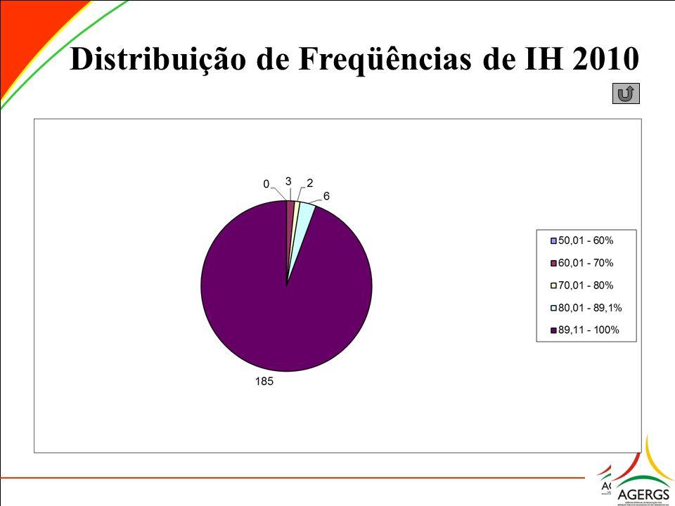 Distribuição de Freqüências de IH 2010