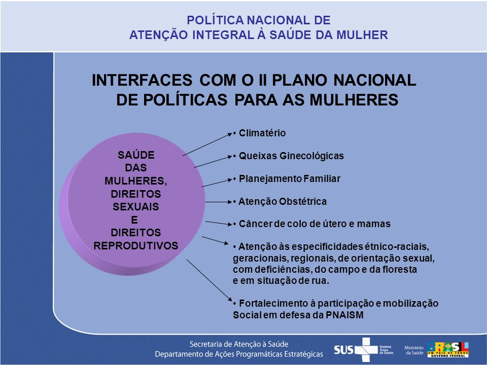 INTERFACES COM O II PLANO NACIONAL DE POLÍTICAS PARA AS MULHERES