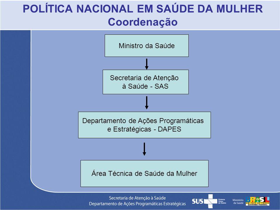 POLÍTICA NACIONAL EM SAÚDE DA MULHER Coordenação