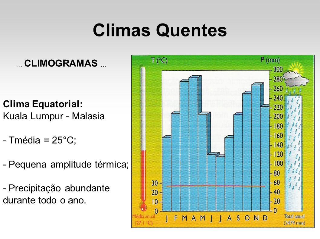 Climas Quentes Clima Equatorial: Kuala Lumpur - Malasia
