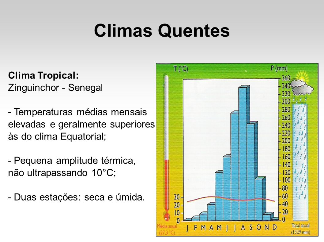 Climas Quentes Clima Tropical: Zinguinchor - Senegal