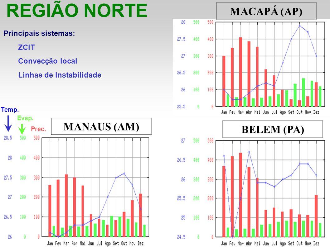 REGIÃO NORTE MACAPÁ (AP) MANAUS (AM) BELEM (PA) Principais sistemas: