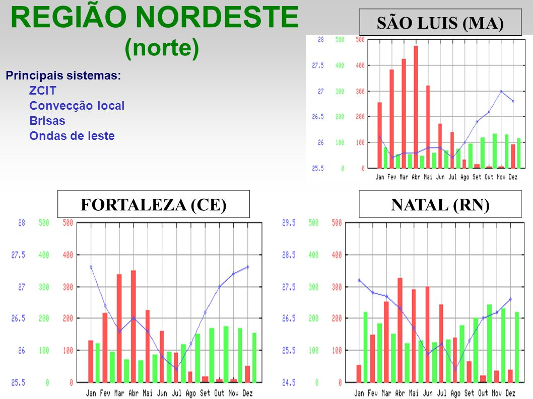 REGIÃO NORDESTE (norte) SÃO LUIS (MA) FORTALEZA (CE) NATAL (RN)