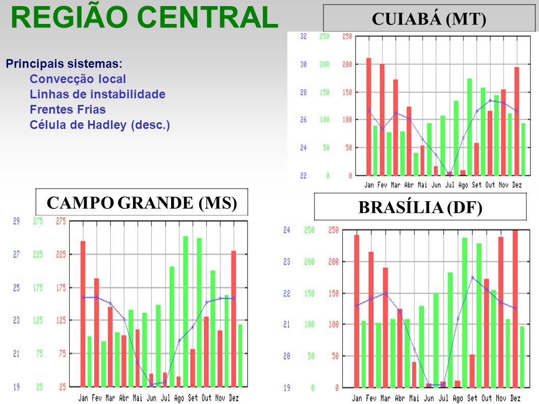 REGIÃO CENTRAL CUIABÁ (MT) CAMPO GRANDE (MS) BRASÍLIA (DF)