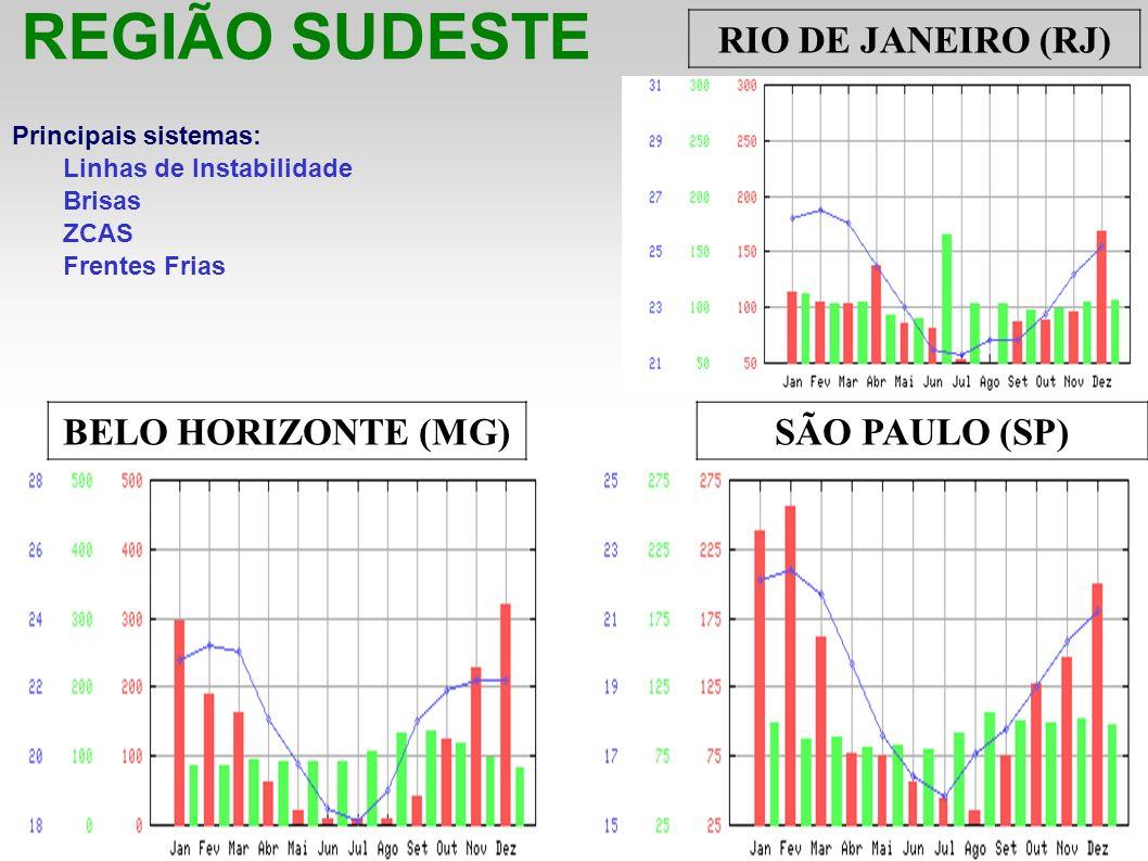 REGIÃO SUDESTE RIO DE JANEIRO (RJ) BELO HORIZONTE (MG) SÃO PAULO (SP)