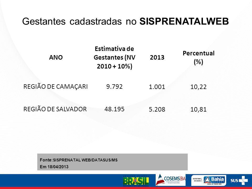 Estimativa de Gestantes (NV 2010 + 10%)
