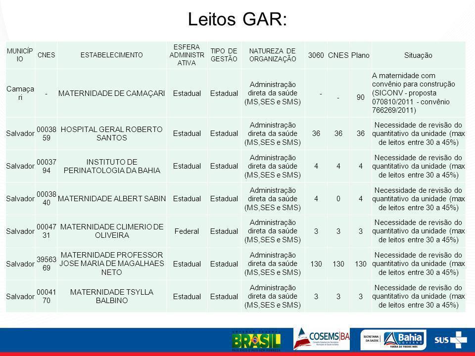 Leitos GAR: 32 32 3060 Plano Situação Camaçari -